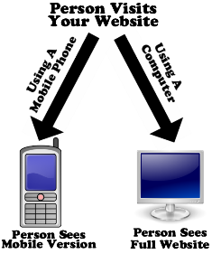 mobile-website-verses- responsive
