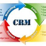 Customer-Relationship-Management-flow