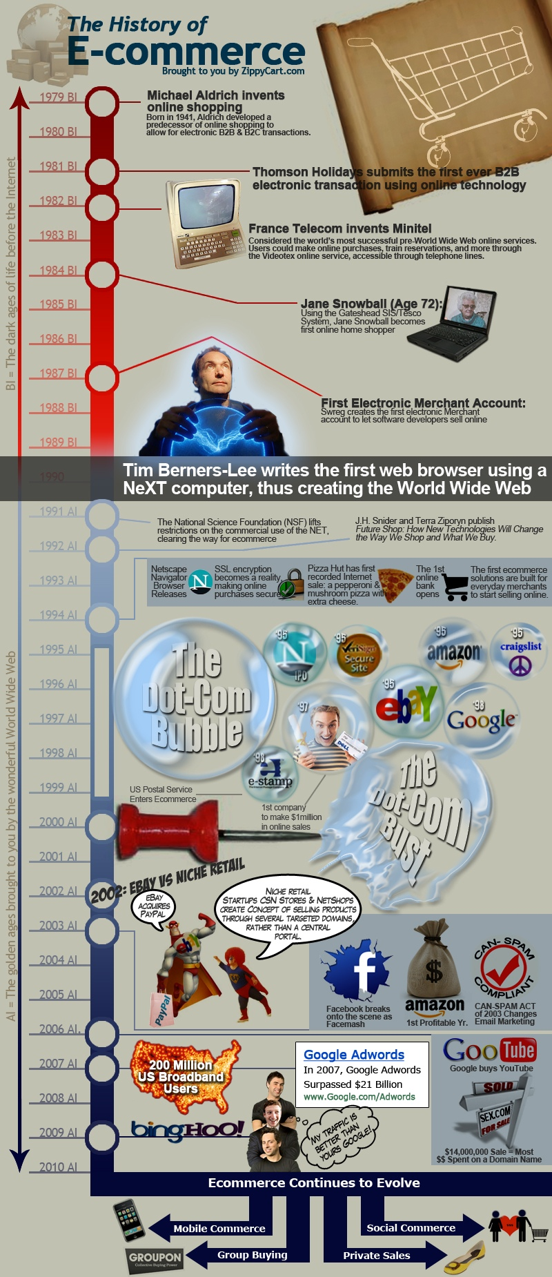 history-of-ecommerce-economy-infographic