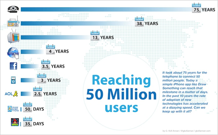 million-users-for-startups