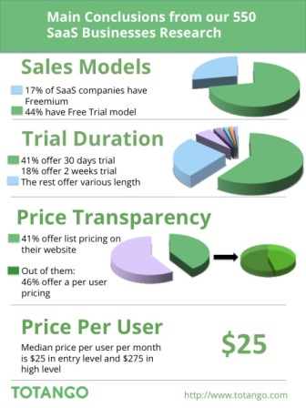 freemium-free-trial-and-pricing-models-in-550-saas-companies