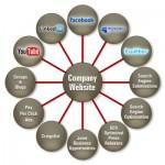 http://www.startupfreak.com/target-audience-target-market/