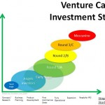 venture_capital_stages_of_financing
