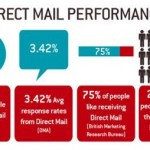 direct-mail-performace