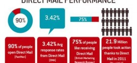 Effective Direct Mail Marketing strategies