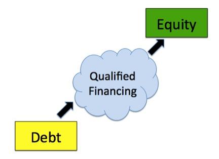 Convertible-Debt